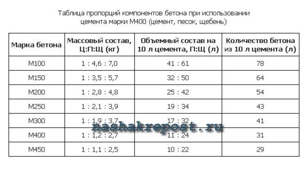 Как перевести бетонную смесь м3 в кг раствор цементный цены