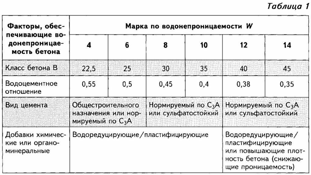 Определитель марки бетона фибробетон определение