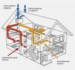 Вентиляционная система в частном доме – Правильная вентиляция в частном доме: система и виды