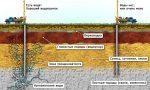Как бурится скважина под воду – Как бурят скважины для воды: техника, оборудование